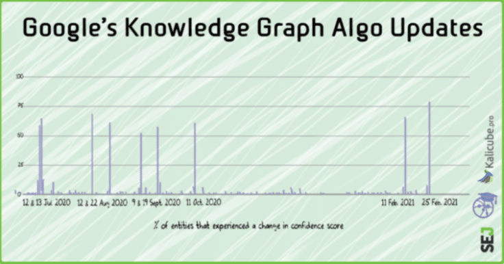 Tracking Google Knowledge Graph Algorithm Updates & Volatility